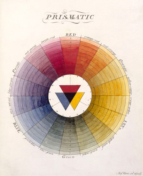 Illustration from 'The Natural System of Colours Wherein is displayed the regular and beautiful Order and Arrangement, Arising from the Three Primitives, Red, Blue and Yellow, The manner in which each colour is formed, and its Composition by Moses Harris (1769 2nd edition 1776)