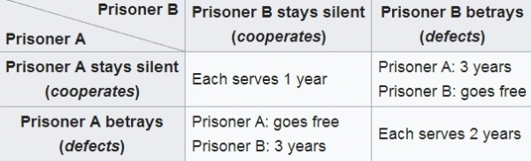 Prisoner's dilemma graphic. Source: Wikipedia
