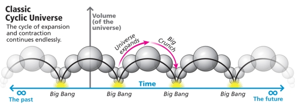 A graphic of the oscillating or cyclic universe (from Discovery magazine)